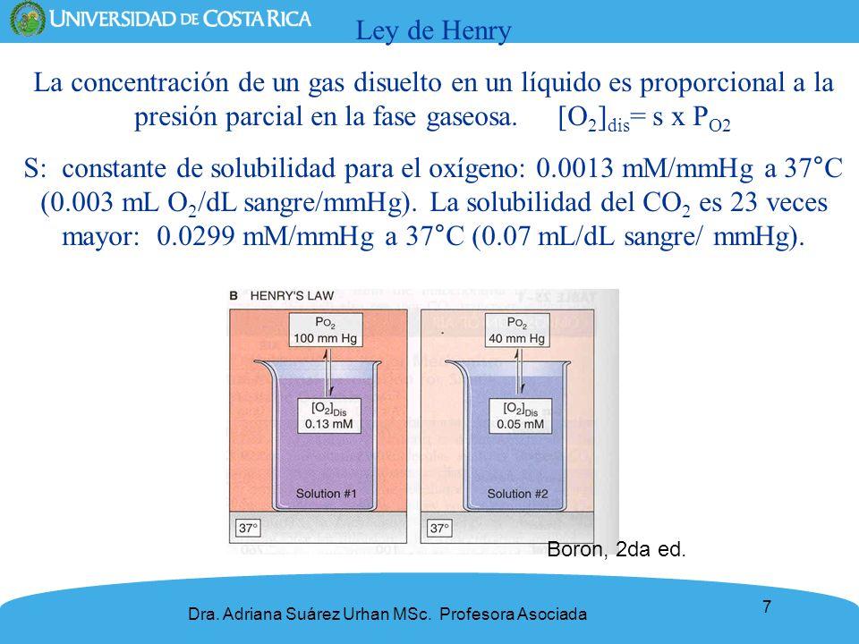 Ley de Henry La concentración de un gas disuelto en un líquido es proporcional a la presión parcial en la fase gaseosa. [O2]dis= s x PO2.